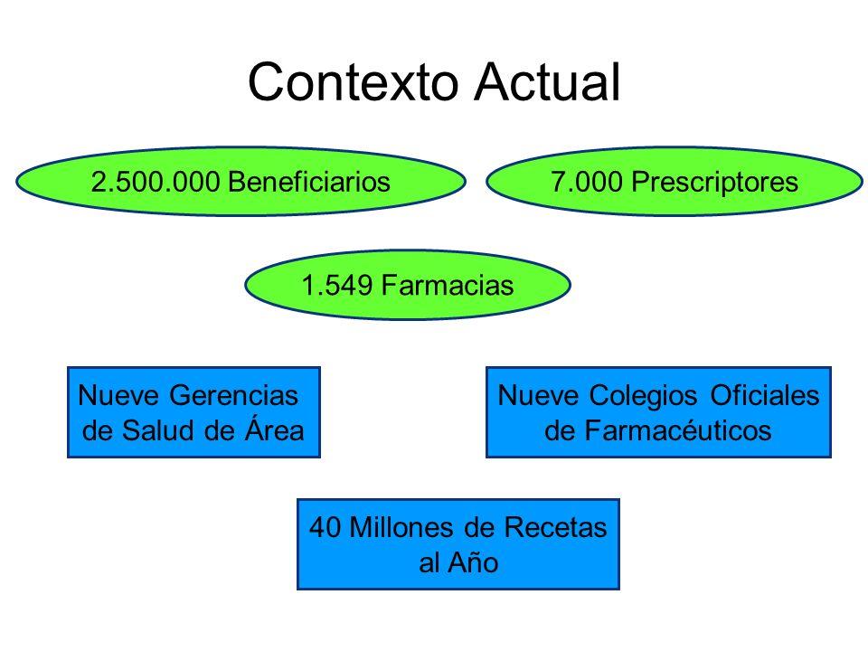 Contexto Actual Nueve Gerencias de Salud de Área Nueve Colegios Oficiales de Farmacéuticos 40 Millones de Recetas al Año 2.500.000 Beneficiarios 1.549