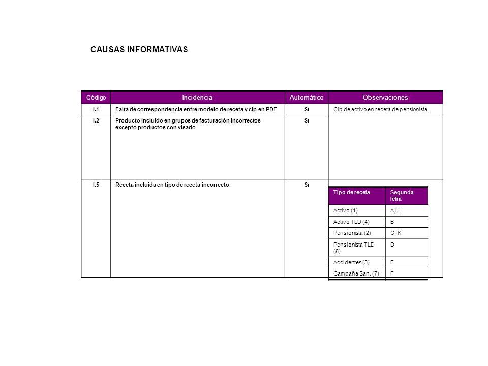 Código Incidencia Automático Observaciones I.1Falta de correspondencia entre modelo de receta y cip en PDFSíCip de activo en receta de pensionista. I.