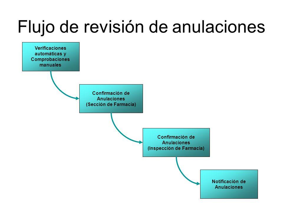Flujo de revisión de anulaciones Verificaciones automáticas y Comprobaciones manuales Confirmación de Anulaciones (Sección de Farmacia) Confirmación d