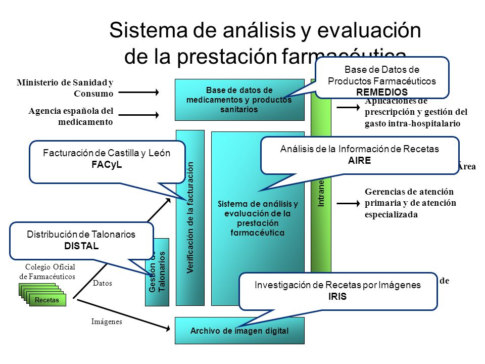 Sistema de análisis y evaluación de la prestación farmacéutica Ministerio de Sanidad y Consumo Agencia española del medicamento Aplicaciones de prescr