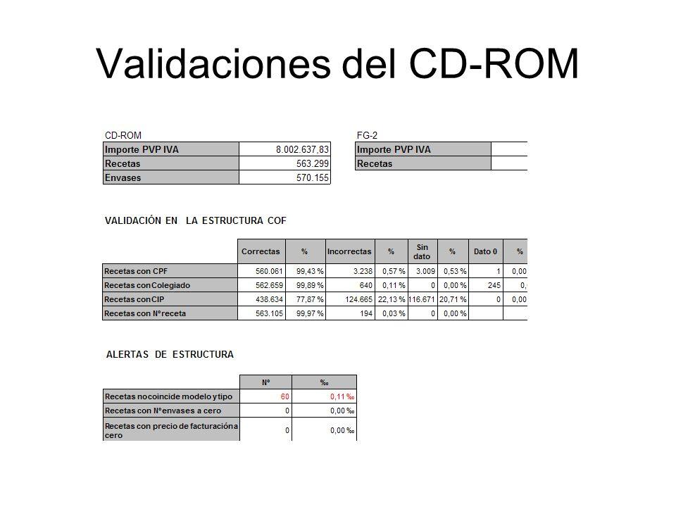 Validaciones del CD-ROM