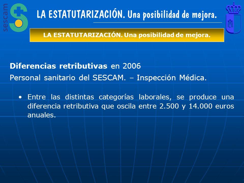 Diferencias retributivas en 2006 Personal sanitario del SESCAM. – Inspección Médica. Entre las distintas categorías laborales, se produce una diferenc