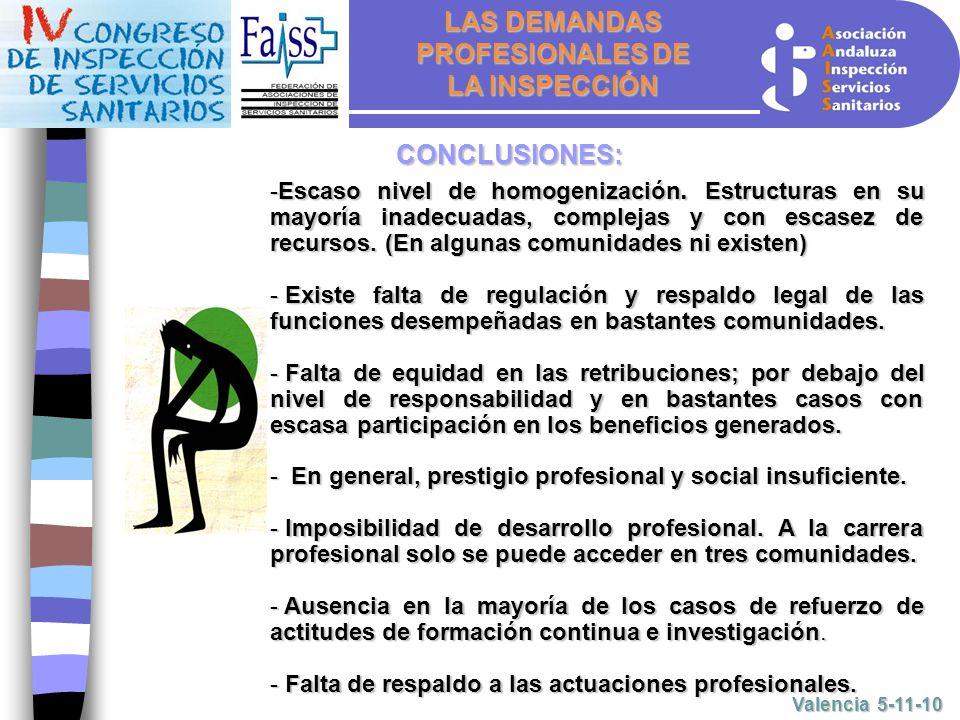 LAS DEMANDAS PROFESIONALES DE LA INSPECCIÓN Valencia 5-11-10 CONCLUSIONES: -Escaso nivel de homogenización.