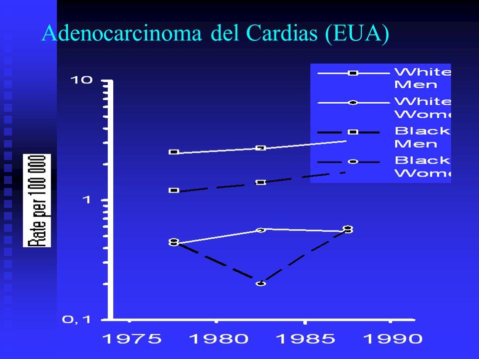 Adenocarcinoma del Cardias (EUA)