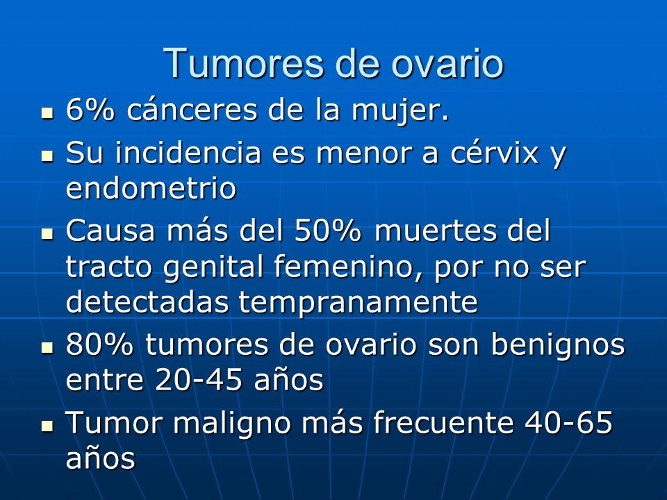 Tumores de ovario 6% cánceres de la mujer. 6% cánceres de la mujer. Su incidencia es menor a cérvix y endometrio Su incidencia es menor a cérvix y end