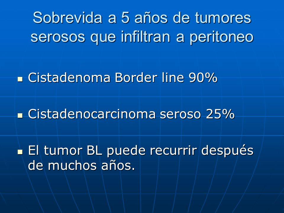 Sobrevida a 5 años de tumores serosos que infiltran a peritoneo Cistadenoma Border line 90% Cistadenoma Border line 90% Cistadenocarcinoma seroso 25%