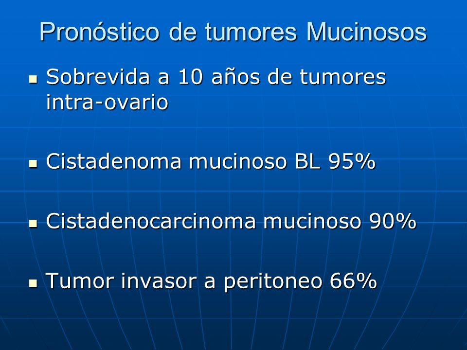 Pronóstico de tumores Mucinosos Sobrevida a 10 años de tumores intra-ovario Sobrevida a 10 años de tumores intra-ovario Cistadenoma mucinoso BL 95% Ci