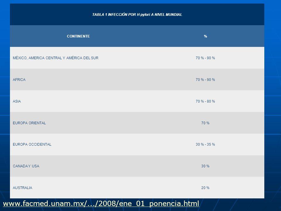 TABLA 1 INFECCIÓN POR H pylori A NIVEL MUNDIAL CONTINENTE% MÉXICO, AMERICA CENTRAL Y AMÉRICA DEL SUR70 % - 90 % AFRICA70 % - 90 % ASIA70 % - 80 % EURO