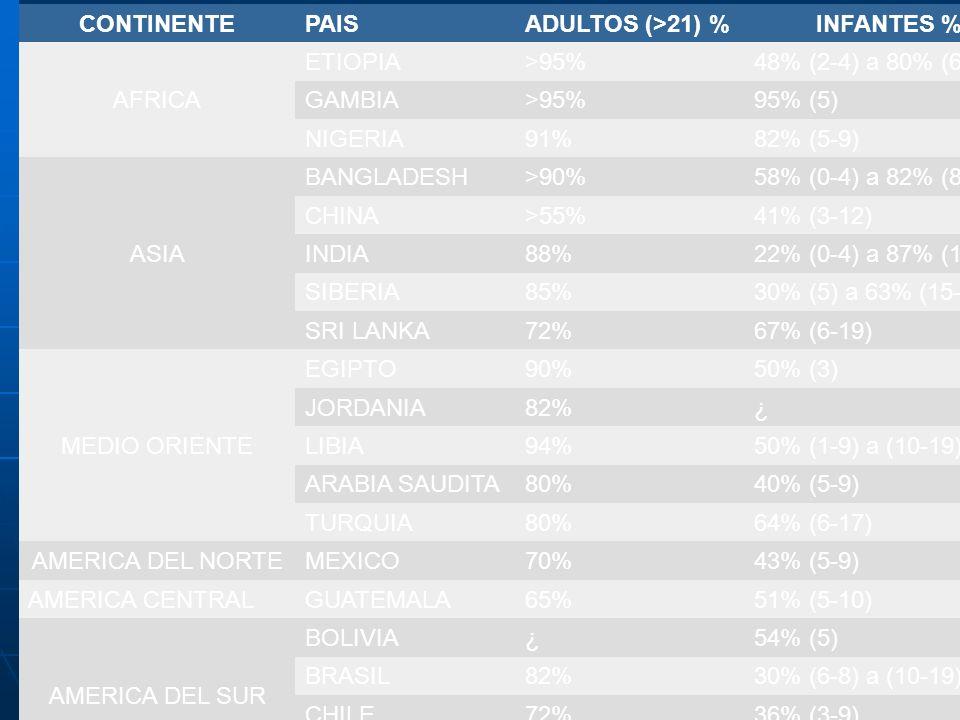 TABLA 2 PREVALENCIA DE HELICOBACTER pylori EN PAÍSES EN DESARROLLO EN ADULTOS E INFANTES CONTINENTEPAISADULTOS (>21) %INFANTES % AFRICA ETIOPIA>95%48%