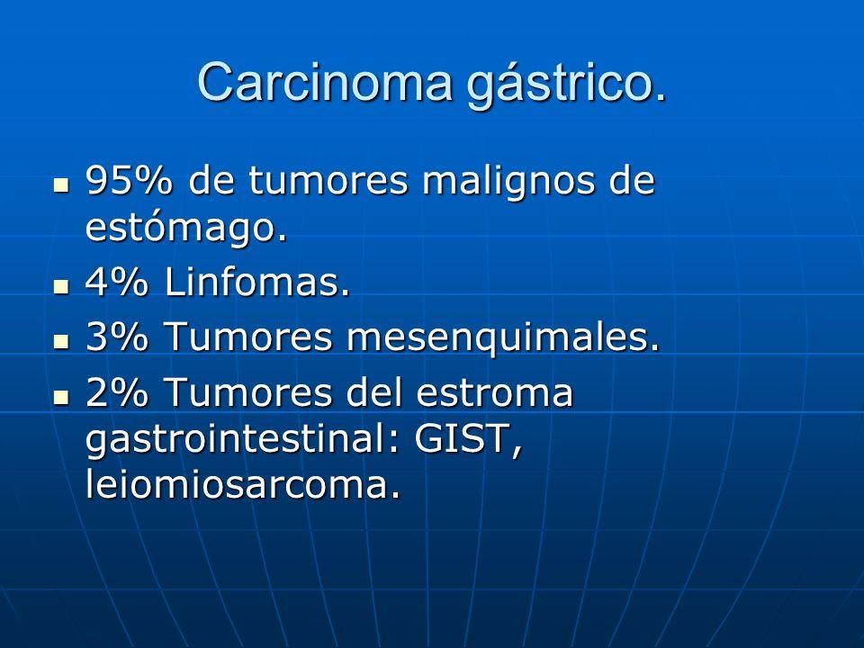 Carcinoma gástrico. 95% de tumores malignos de estómago. 95% de tumores malignos de estómago. 4% Linfomas. 4% Linfomas. 3% Tumores mesenquimales. 3% T