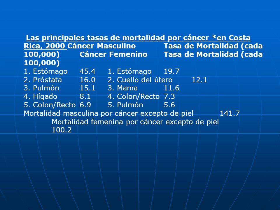 Las principales tasas de mortalidad por cáncer *en Costa Rica, 2000 Cáncer Masculino Tasa de Mortalidad (cada 100,000) Cáncer Femenino Tasa de Mortali