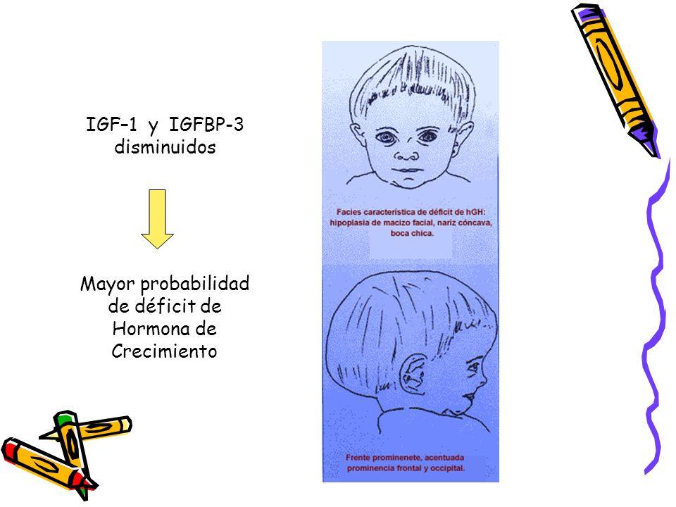 IGF–1 y IGFBP-3 disminuidos Mayor probabilidad de déficit de Hormona de Crecimiento