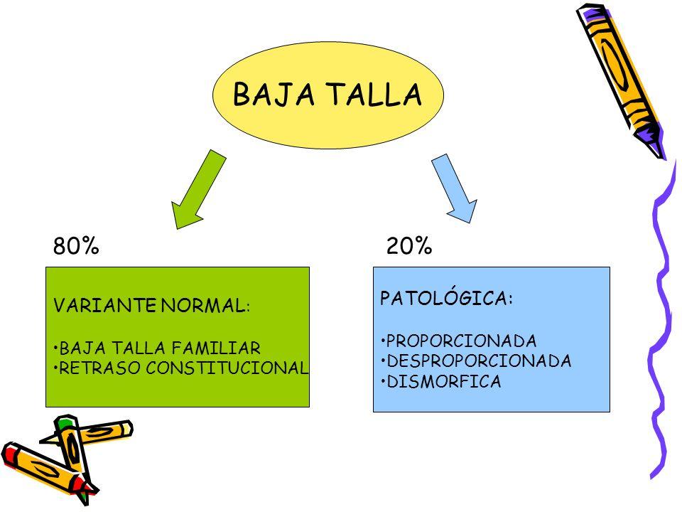 Baja Talla Patológica Proporcionada Endocrinopatías Peso / Talla Déficit de Hormona de Crecimiento Hipotiroidismo Síndrome de Cushing OJO: niño gordo y pequeño