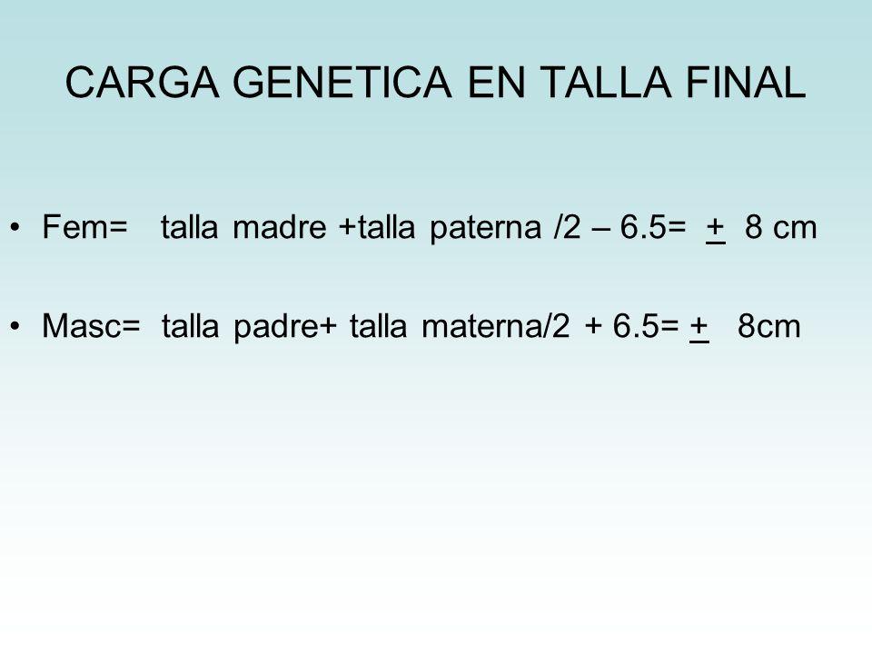CARGA GENETICA EN TALLA FINAL Fem= talla madre +talla paterna /2 – 6.5= + 8 cm Masc= talla padre+ talla materna/2 + 6.5= + 8cm
