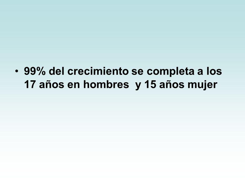 99% del crecimiento se completa a los 17 años en hombres y 15 años mujer
