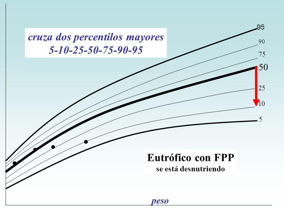 .... 95 90 75 50 25 10 5 Eutrófico con FPP se está desnutriendo peso cruza dos percentilos mayores 5-10-25-50-75-90-95