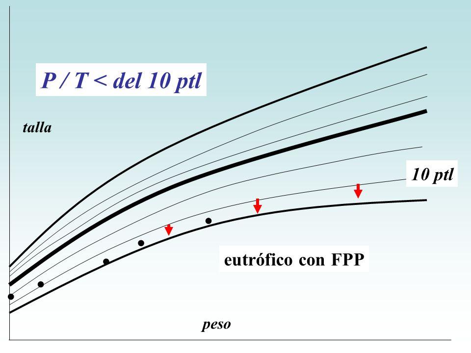 ..... 10 ptl P / T < del 10 ptl eutrófico con FPP peso talla