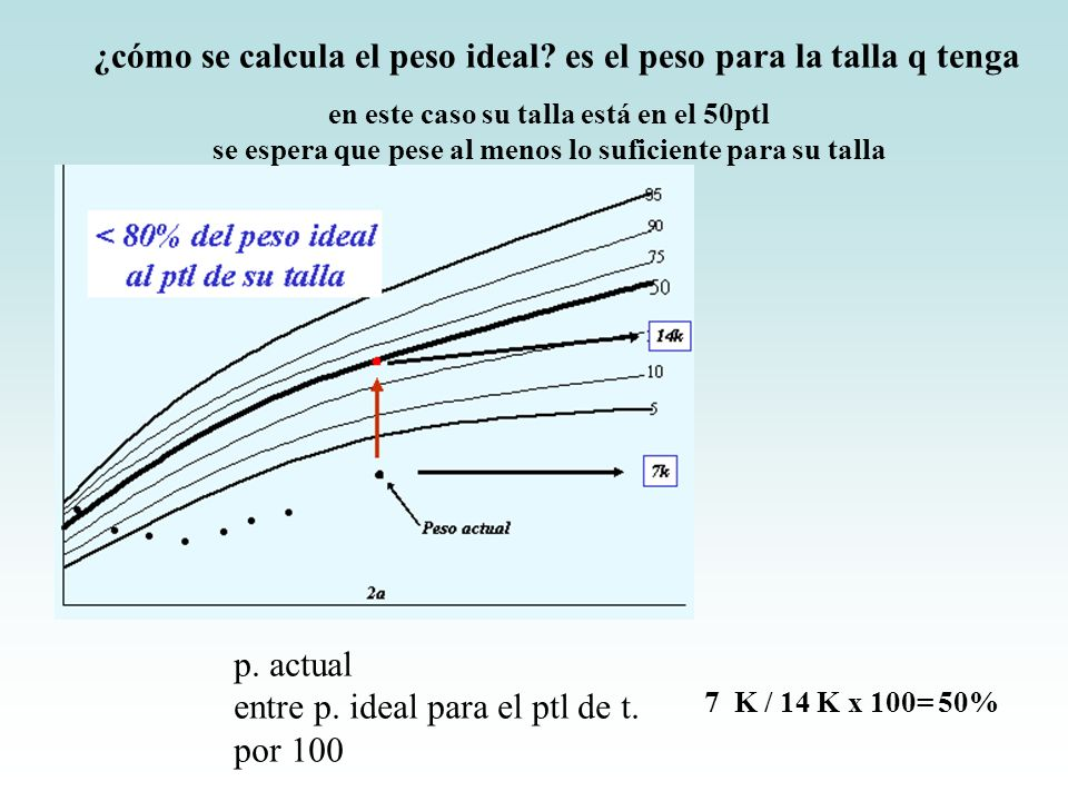 7 K / 14 K x 100= 50% p. actual entre p. ideal para el ptl de t. por 100 ¿cómo se calcula el peso ideal? es el peso para la talla q tenga en este caso