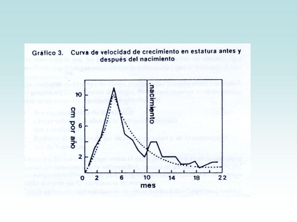 Situaciones en las que se plantea el problema de la talla baja: Talla absoluta bajo dos desviaciones estándar (-2DS) o bajo el percentil 3 (p3) de las tablas del CDC.