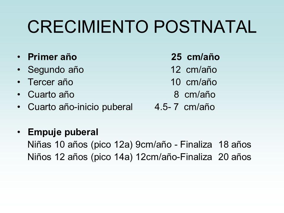 CRECIMIENTO POSTNATAL Primer año 25 cm/año Segundo año 12 cm/año Tercer año 10 cm/año Cuarto año 8 cm/año Cuarto año-inicio puberal 4.5- 7 cm/año Empu
