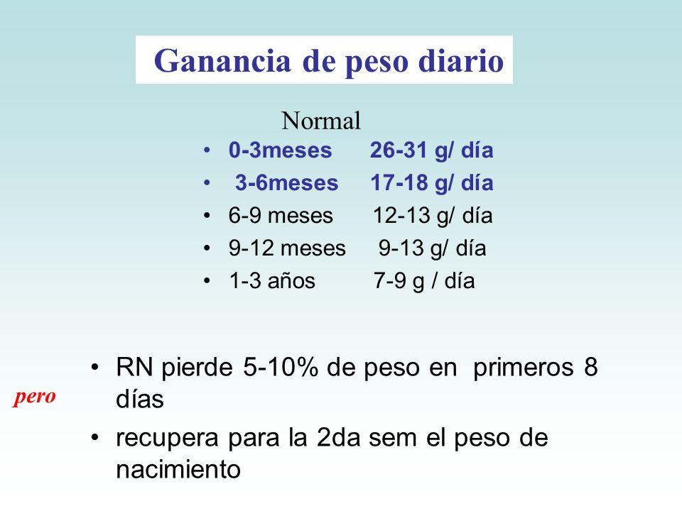 0-3meses 26-31 g/ día 3-6meses 17-18 g/ día 6-9 meses 12-13 g/ día 9-12 meses 9-13 g/ día 1-3 años 7-9 g / día Normal Ganancia de peso diario pero RN