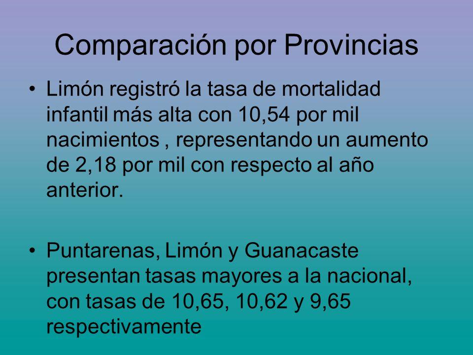 Comparación por Provincias Limón registró la tasa de mortalidad infantil más alta con 10,54 por mil nacimientos, representando un aumento de 2,18 por