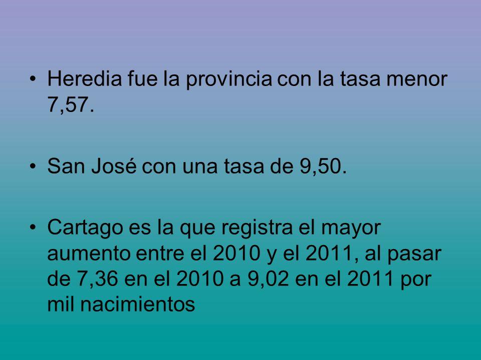 Heredia fue la provincia con la tasa menor 7,57. San José con una tasa de 9,50. Cartago es la que registra el mayor aumento entre el 2010 y el 2011, a