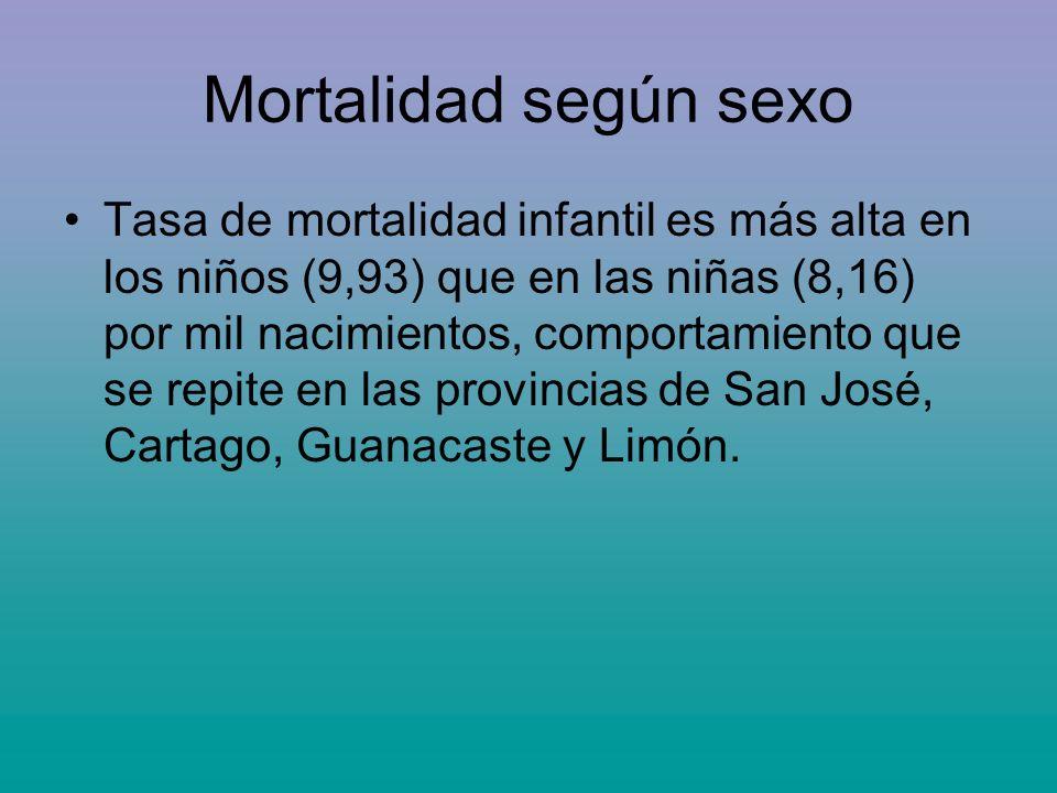 Mortalidad según sexo Tasa de mortalidad infantil es más alta en los niños (9,93) que en las niñas (8,16) por mil nacimientos, comportamiento que se r
