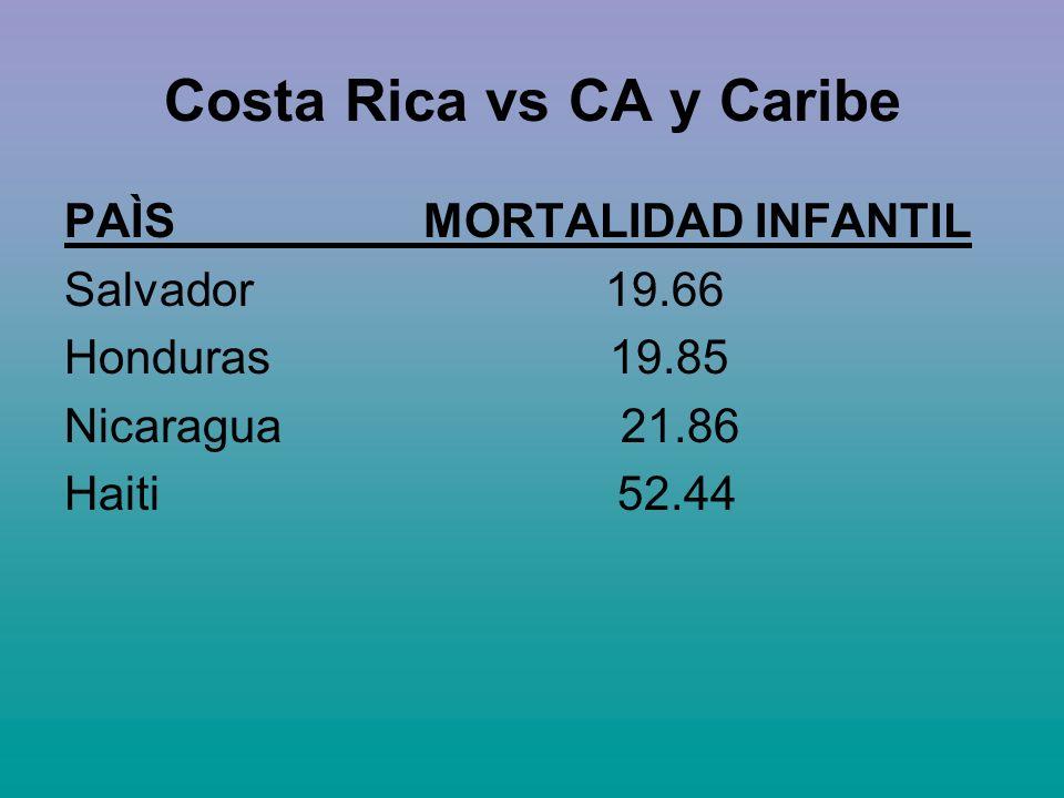 Costa Rica vs CA y Caribe PAÌS MORTALIDAD INFANTIL Salvador 19.66 Honduras 19.85 Nicaragua 21.86 Haiti 52.44