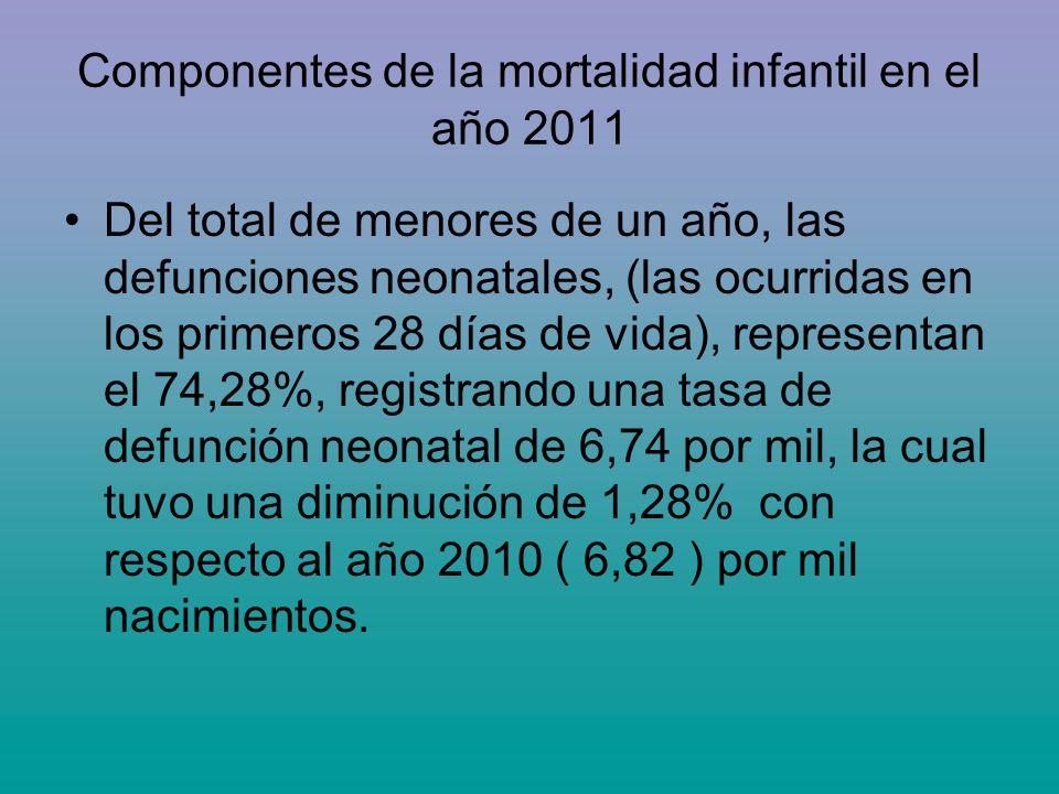 Componentes de la mortalidad infantil en el año 2011 Del total de menores de un año, las defunciones neonatales, (las ocurridas en los primeros 28 día