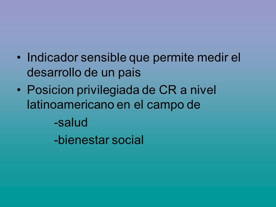Indicador sensible que permite medir el desarrollo de un pais Posicion privilegiada de CR a nivel latinoamericano en el campo de -salud -bienestar soc