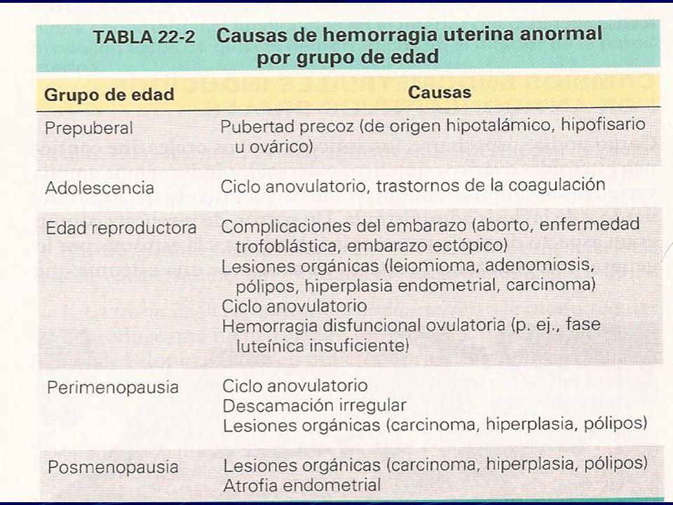 ENDOMETRITIS CRÒNICA ETIOLOGÌA: - RESTOS RETENIDOS POST-ABORTO.