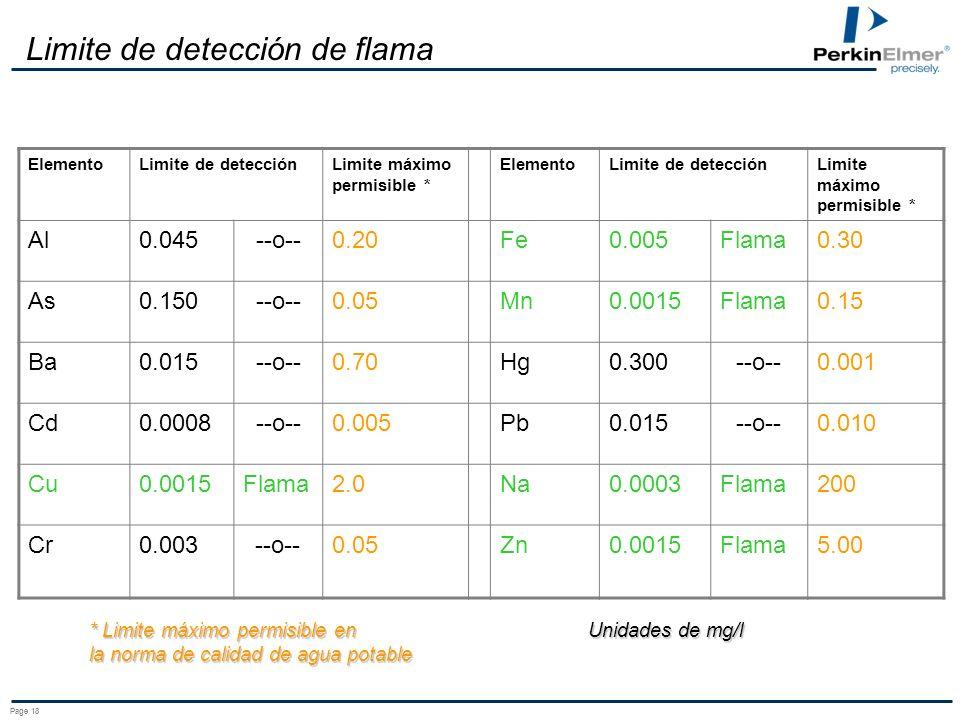 Page 18 Limite de detección de flama ElementoLimite de detecciónLimite máximo permisible * ElementoLimite de detecciónLimite máximo permisible * Al0.045--o--0.20Fe0.005Flama0.30 As0.150--o--0.05Mn0.0015Flama0.15 Ba0.015--o--0.70Hg0.300--o--0.001 Cd0.0008--o--0.005Pb0.015--o--0.010 Cu0.0015Flama2.0Na0.0003Flama200 Cr0.003--o--0.05Zn0.0015Flama5.00 Unidades de mg/l * Limite máximo permisible en la norma de calidad de agua potable
