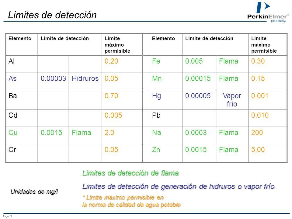 Page 21 Limites de detección ElementoLimite de detecciónLimite máximo permisible ElementoLimite de detecciónLimite máximo permisible Al0.20Fe0.005Flama0.30 As0.00003Hidruros0.05Mn0.00015Flama0.15 Ba0.70Hg0.00005Vapor frío 0.001 Cd0.005Pb0.010 Cu0.0015Flama2.0Na0.0003Flama200 Cr0.05Zn0.0015Flama5.00 Unidades de mg/l Limites de detección de flama Limites de detección de generación de hidruros o vapor frío * Limite máximo permisible en la norma de calidad de agua potable
