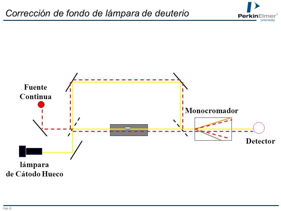 Page 25 Corrección de fondo de lámpara de deuterio Fuente Continua Monocromador lámpara de Cátodo Hueco Detector