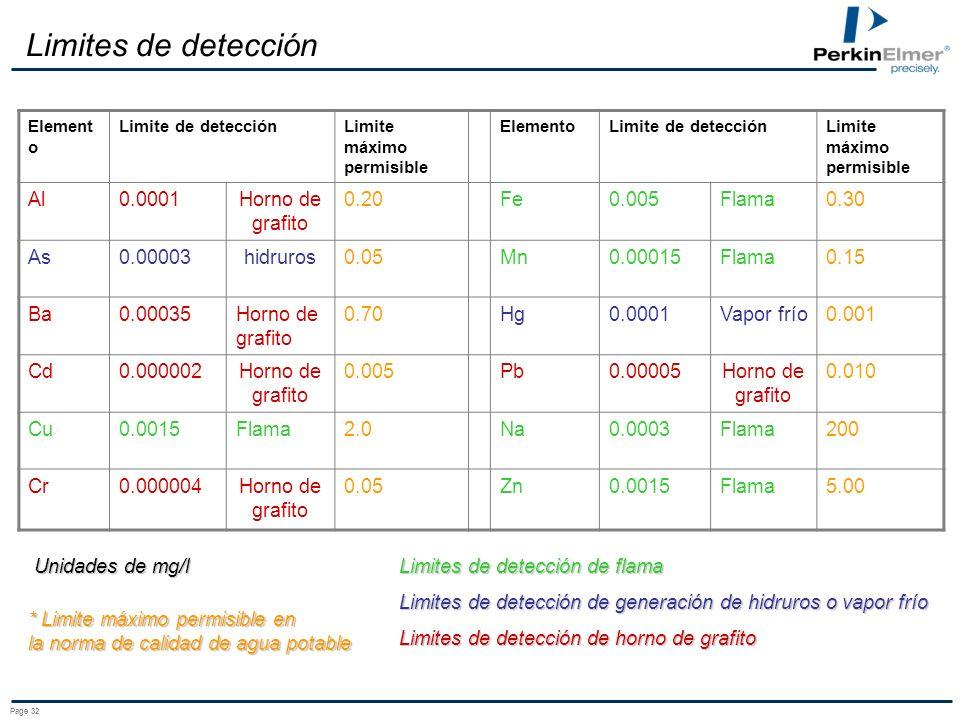 Page 32 Limites de detección Element o Limite de detecciónLimite máximo permisible ElementoLimite de detecciónLimite máximo permisible Al0.0001Horno de grafito 0.20Fe0.005Flama0.30 As0.00003hidruros0.05Mn0.00015Flama0.15 Ba0.00035Horno de grafito 0.70Hg0.0001Vapor frío0.001 Cd0.000002Horno de grafito 0.005Pb0.00005Horno de grafito 0.010 Cu0.0015Flama2.0Na0.0003Flama200 Cr0.000004Horno de grafito 0.05Zn0.0015Flama5.00 Unidades de mg/l Limites de detección de flama Limites de detección de generación de hidruros o vapor frío Limites de detección de horno de grafito * Limite máximo permisible en la norma de calidad de agua potable