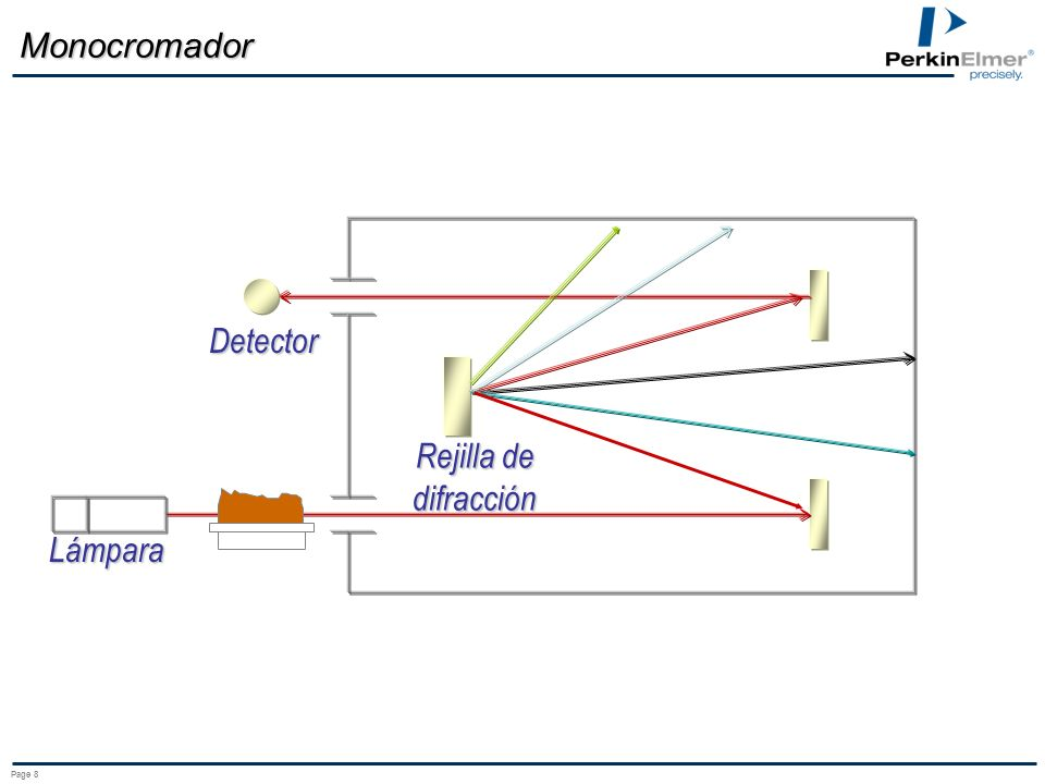 Page 8 Monocromador Lámpara Detector Rejilla de difracción