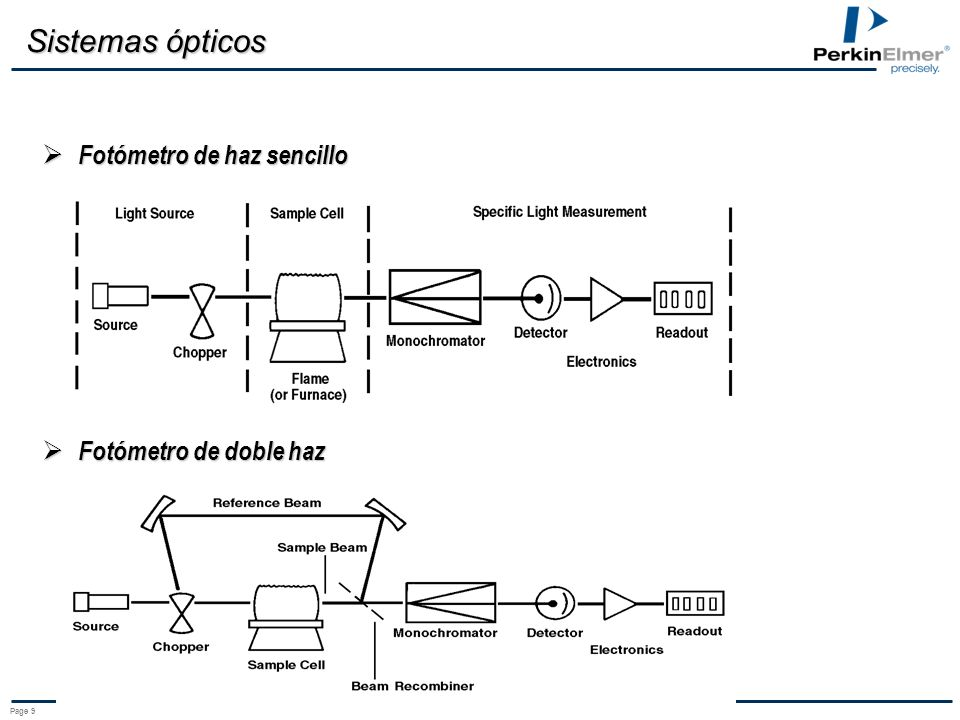 Page 9 Sistemas ópticos Fotómetro de haz sencillo Fotómetro de haz sencillo Fotómetro de doble haz Fotómetro de doble haz