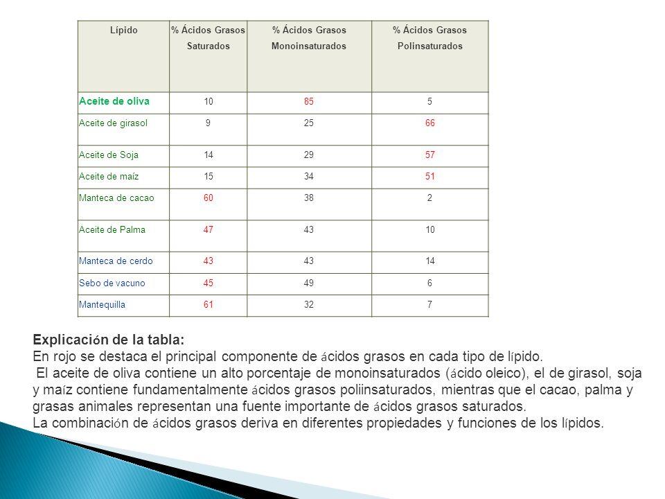 Lípido % Ácidos Grasos Saturados % Ácidos Grasos Monoinsaturados % Ácidos Grasos Polinsaturados Aceite de oliva 10855 Aceite de girasol92566 Aceite de