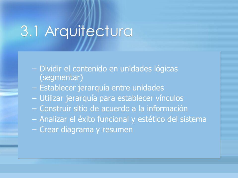 3.1 Arquitectura –Dividir el contenido en unidades lógicas (segmentar) –Establecer jerarquía entre unidades –Utilizar jerarquía para establecer vínculos –Construir sitio de acuerdo a la información –Analizar el éxito funcional y estético del sistema –Crear diagrama y resumen –Dividir el contenido en unidades lógicas (segmentar) –Establecer jerarquía entre unidades –Utilizar jerarquía para establecer vínculos –Construir sitio de acuerdo a la información –Analizar el éxito funcional y estético del sistema –Crear diagrama y resumen
