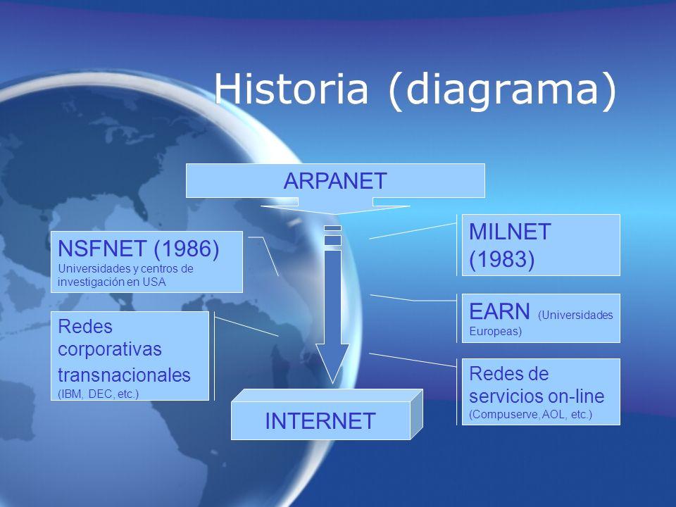 Historia (diagrama) ARPANET NSFNET (1986) Universidades y centros de investigación en USA MILNET (1983) EARN (Universidades Europeas) Redes corporativ