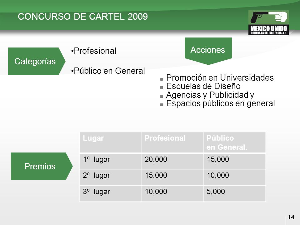 14 CONCURSO DE CARTEL 2009 Categorías Premios LugarProfesionalPúblico en General. 1º lugar20,00015,000 2º lugar15,00010,000 3º lugar10,0005,000 Profes