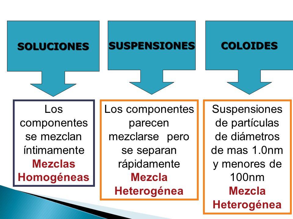 SOLUCIONESCOLOIDESSUSPENSIONES Los componentes se mezclan íntimamente Mezclas Homogéneas Los componentes parecen mezclarse pero se separan rápidamente