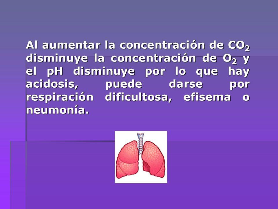 Al aumentar la concentración de CO 2 disminuye la concentración de O 2 y el pH disminuye por lo que hay acidosis, puede darse por respiración dificult