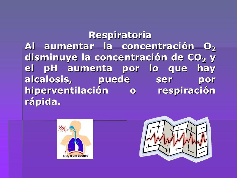 Respiratoria Al aumentar la concentración O 2 disminuye la concentración de CO 2 y el pH aumenta por lo que hay alcalosis, puede ser por hiperventilac