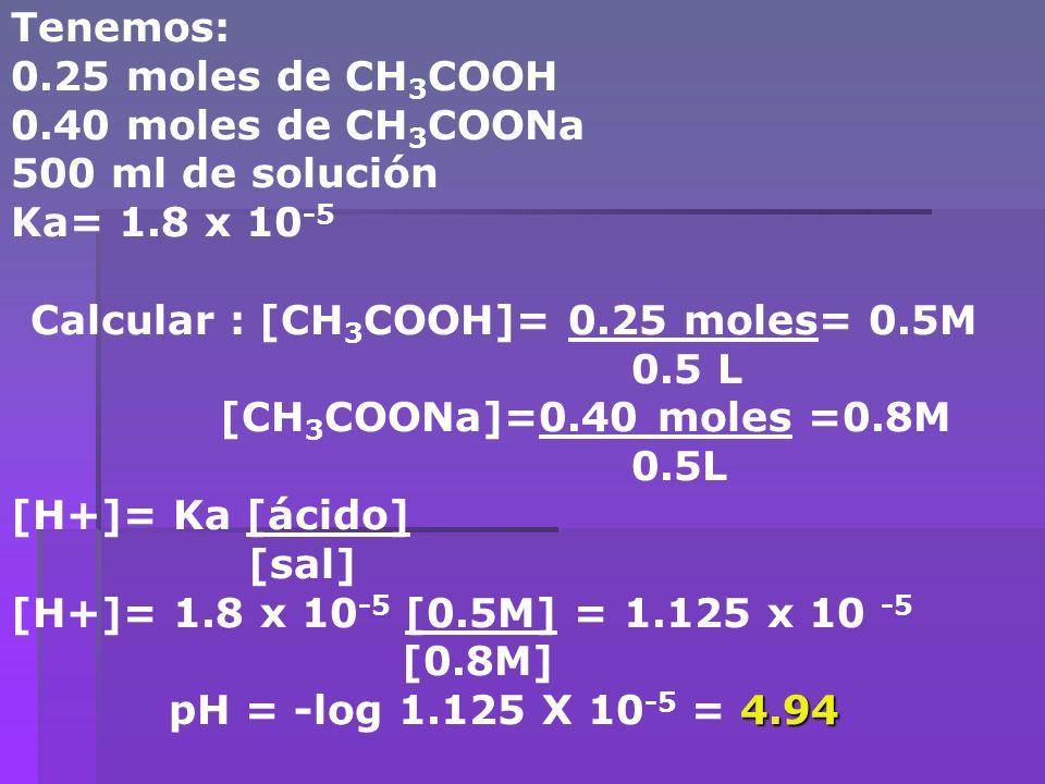 Tenemos: 0.25 moles de CH 3 COOH 0.40 moles de CH 3 COONa 500 ml de solución Ka= 1.8 x 10 -5 Calcular : [CH 3 COOH]= 0.25 moles= 0.5M 0.5 L [CH 3 COON