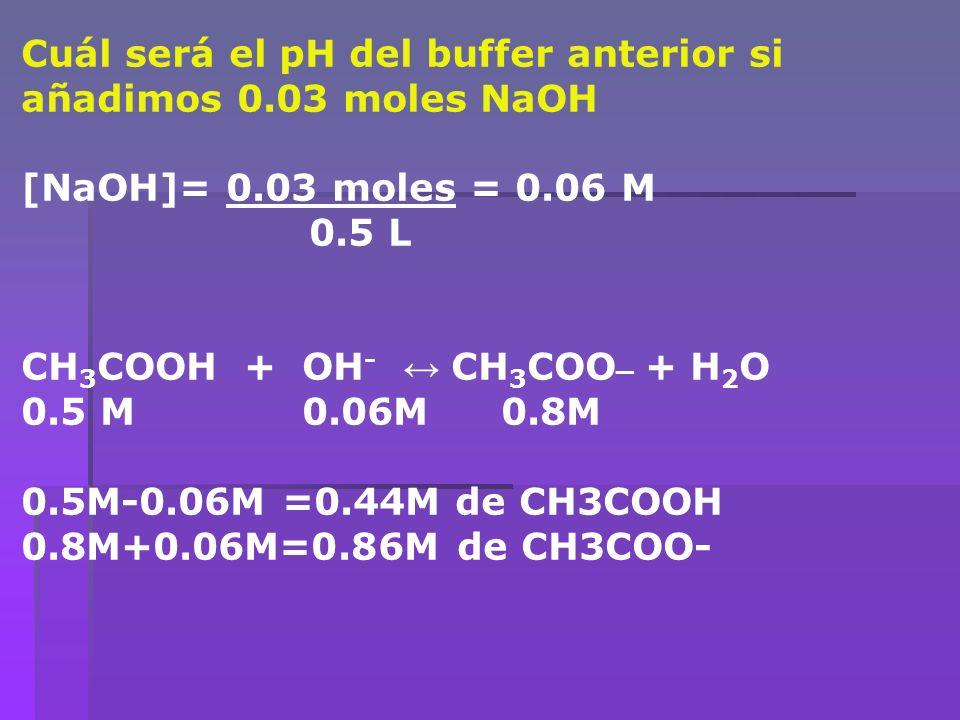 Cuál será el pH del buffer anterior si añadimos 0.03 moles NaOH [NaOH]= 0.03 moles = 0.06 M 0.5 L CH 3 COOH + OH - CH 3 COO _ + H 2 O 0.5 M 0.06M0.8M