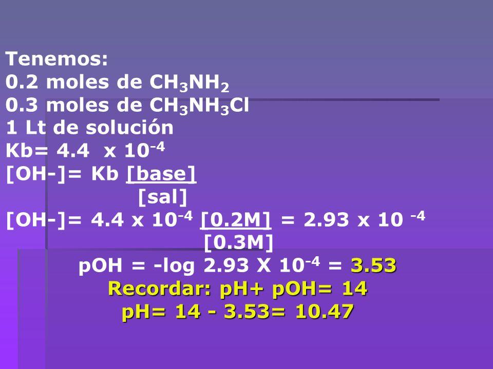 Tenemos: 0.2 moles de CH 3 NH 2 0.3 moles de CH 3 NH 3 Cl 1 Lt de solución Kb= 4.4 x 10 -4 [OH-]= Kb [base] [sal] [OH-]= 4.4 x 10 -4 [0.2M] = 2.93 x 1