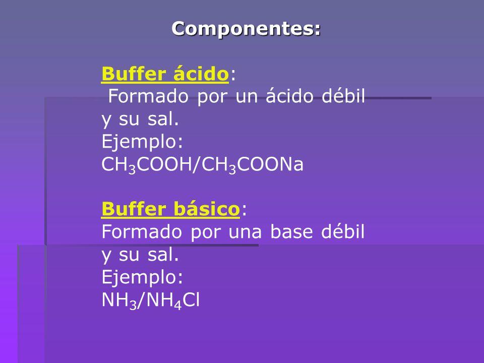 Componentes: Buffer ácido: Formado por un ácido débil y su sal. Ejemplo: CH 3 COOH/CH 3 COONa Buffer básico: Formado por una base débil y su sal. Ejem