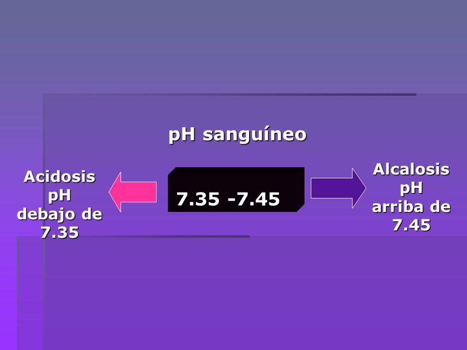 1.Calcule el pH de una solución Buffer formada por 0.25 moles de CH 3 COOH (ácido acético) y 0.4 moles de CH 3 COONa (acetato de sodio) disueltos en 500 ml de solución.